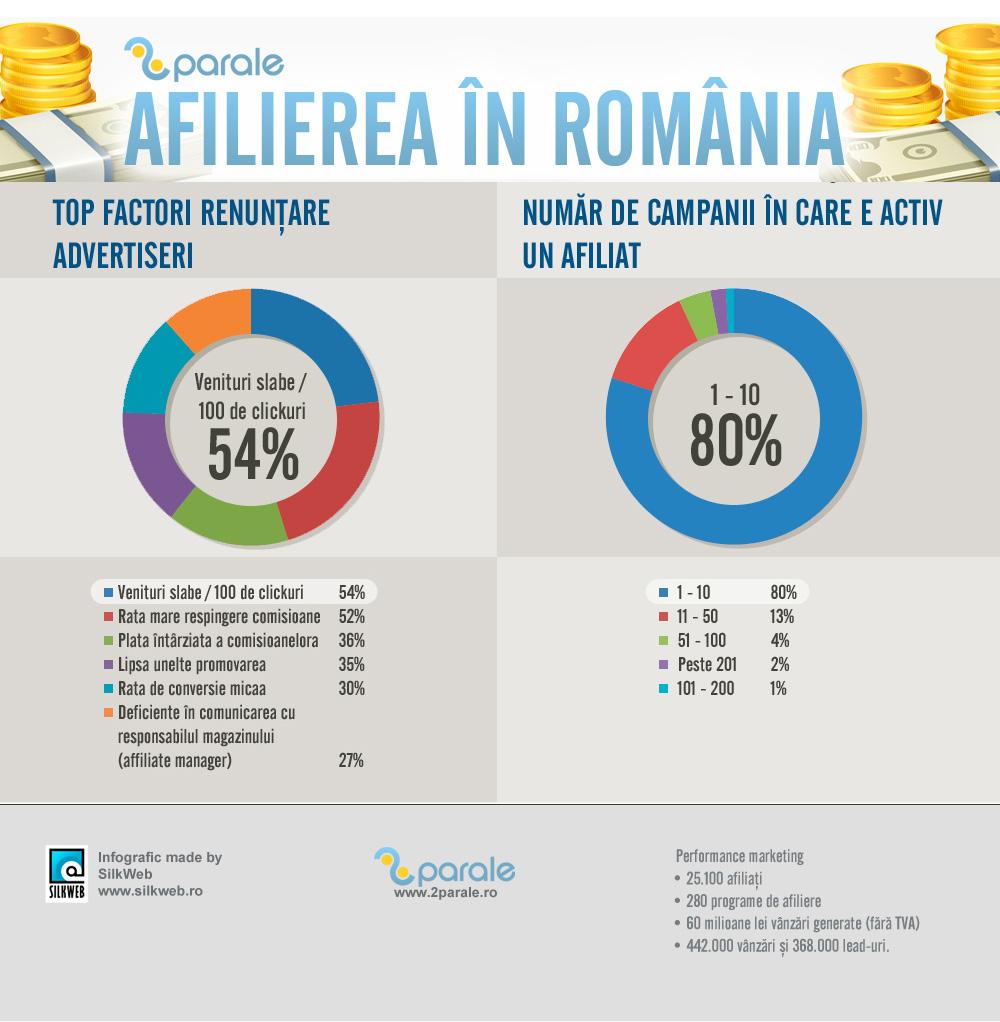 Afilierea in Romania 2013 extra