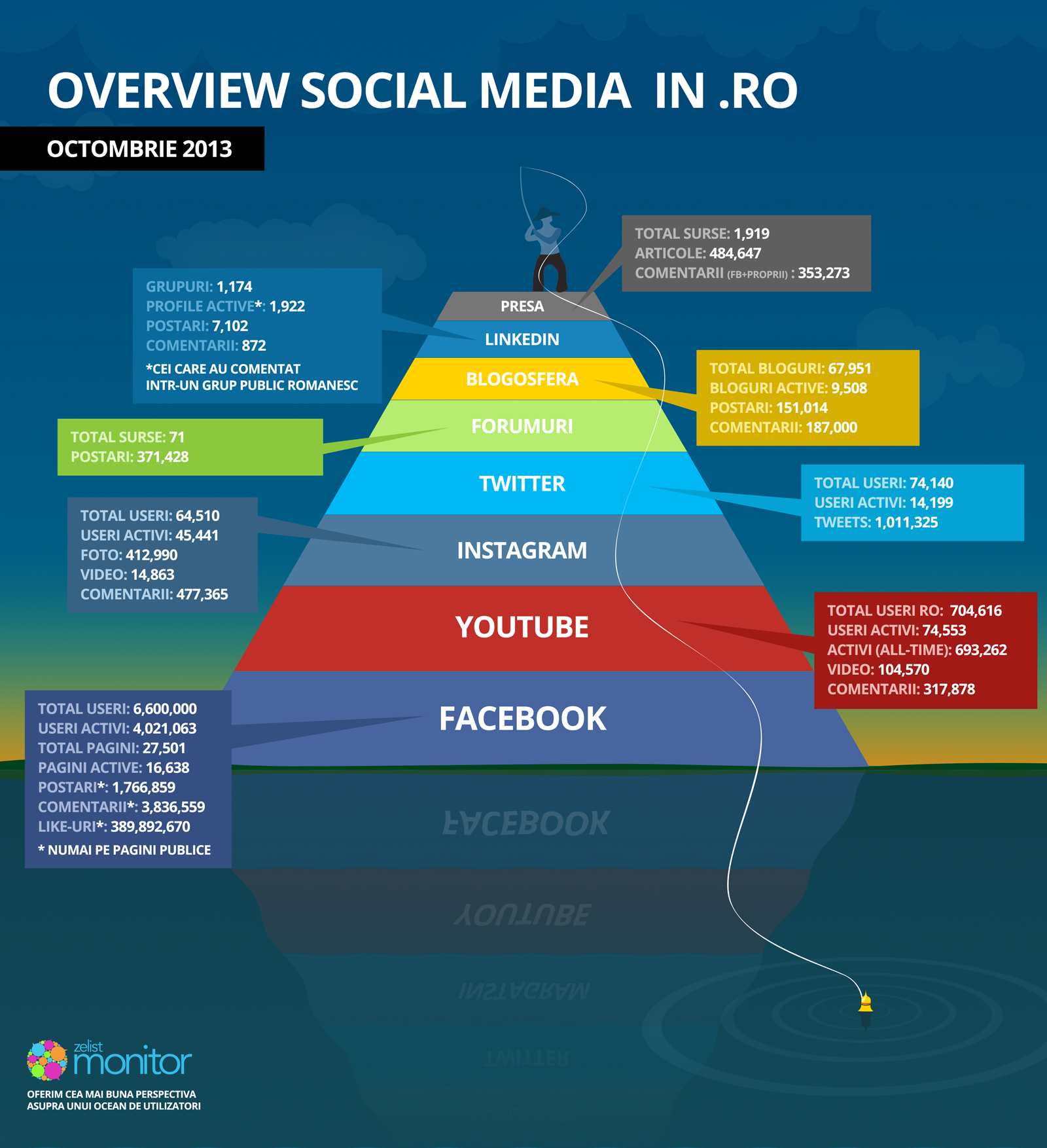 Overview Social Media