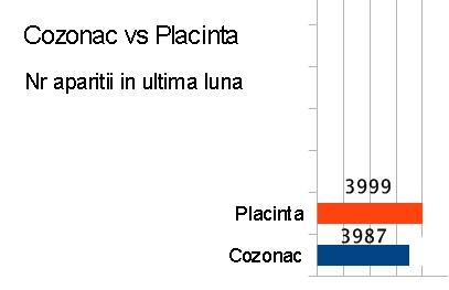 Cozonac vs placinta