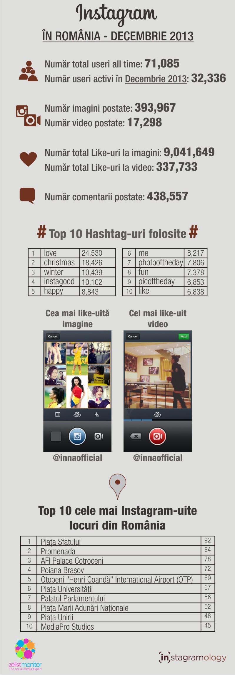 Statistici Instagram