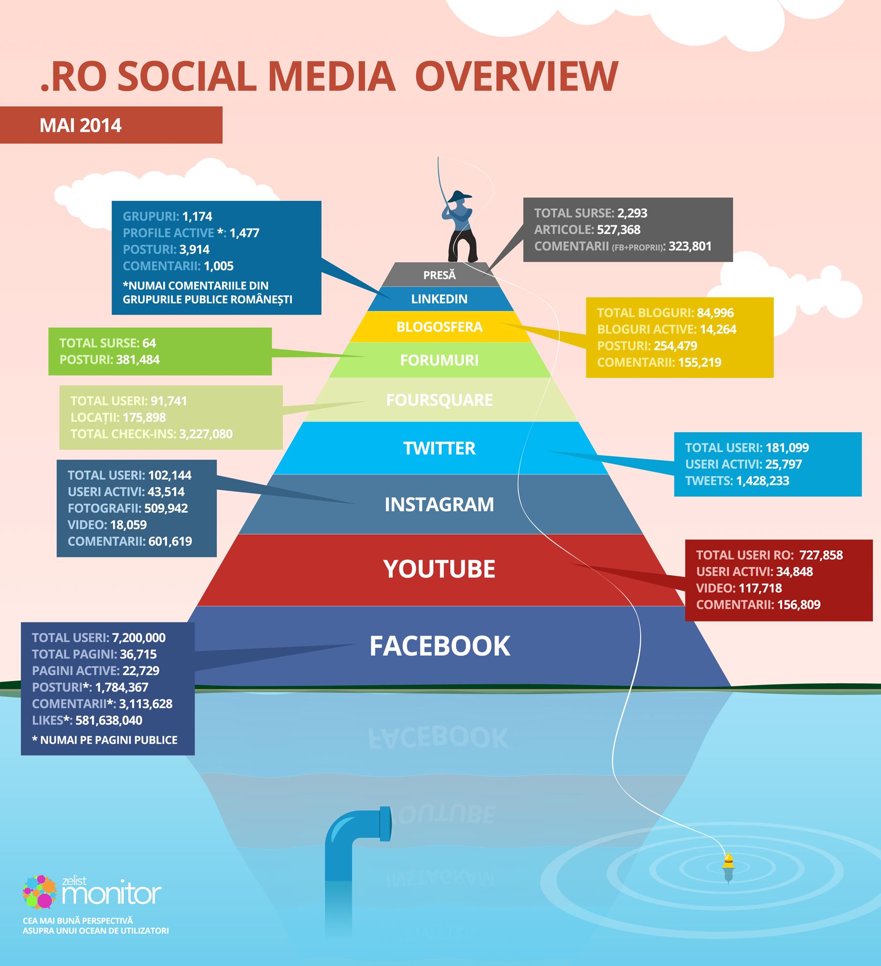 Overview social media mai 2014