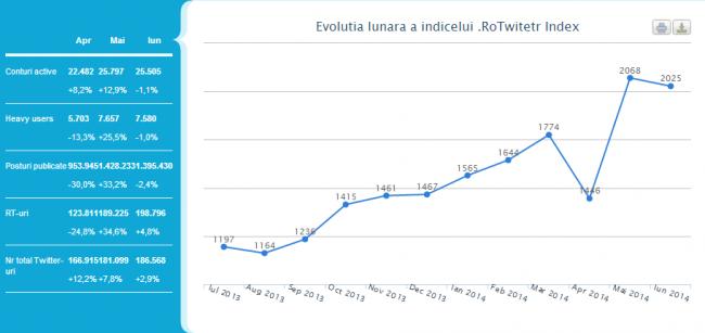 Evolutiie Twitter Iunie 2014