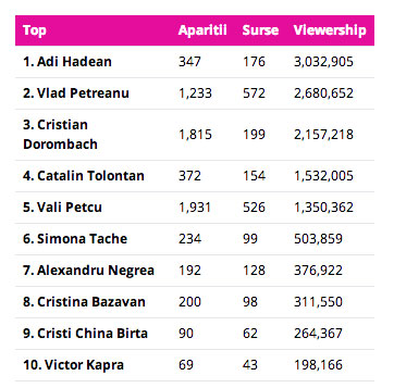 topul-celor-mai-vizibili-bloggeri-romani