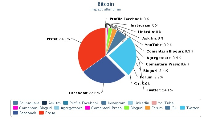 bitcoin_viewership