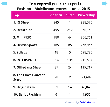 fashion_iunie