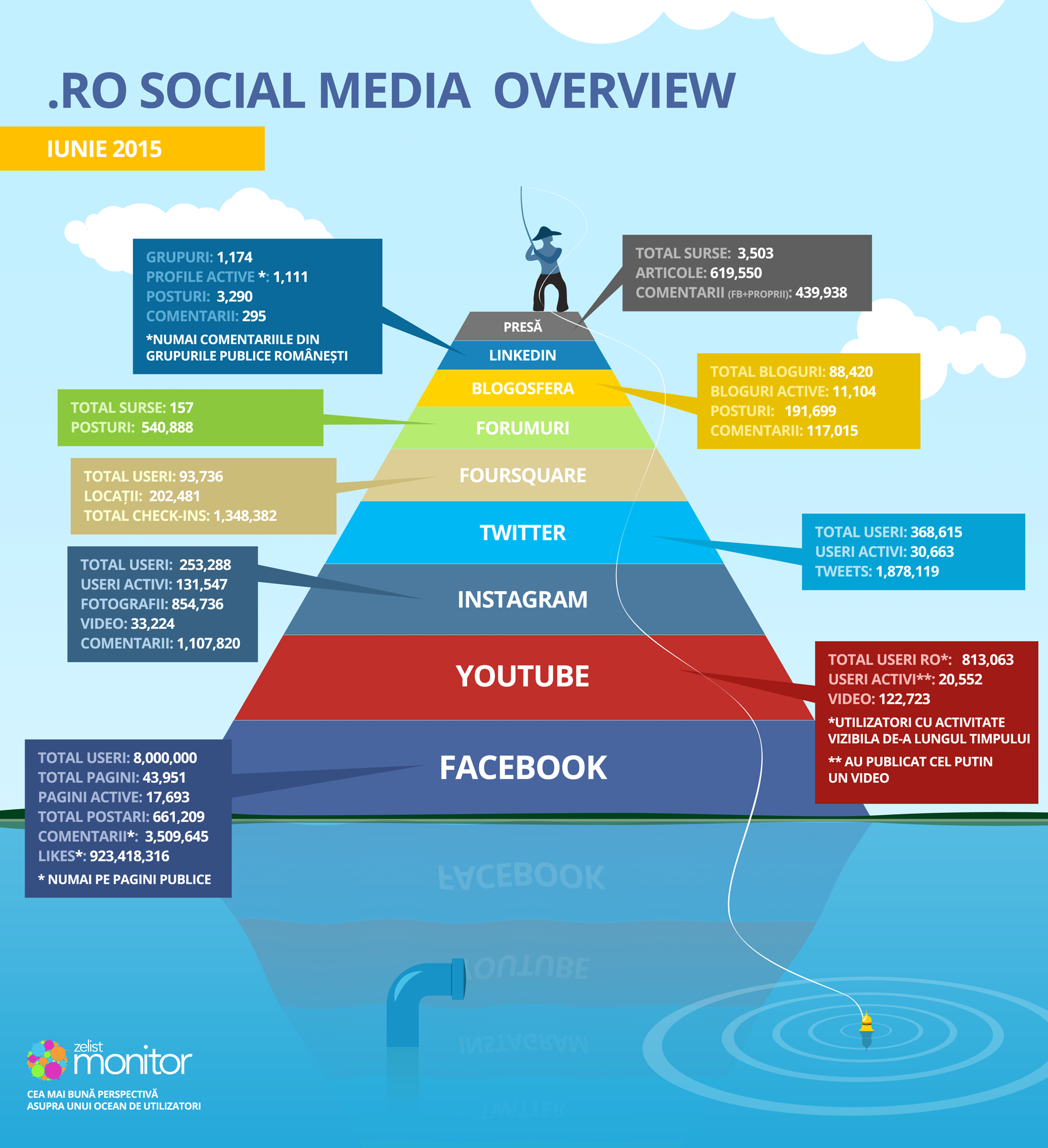 infografic piramida
