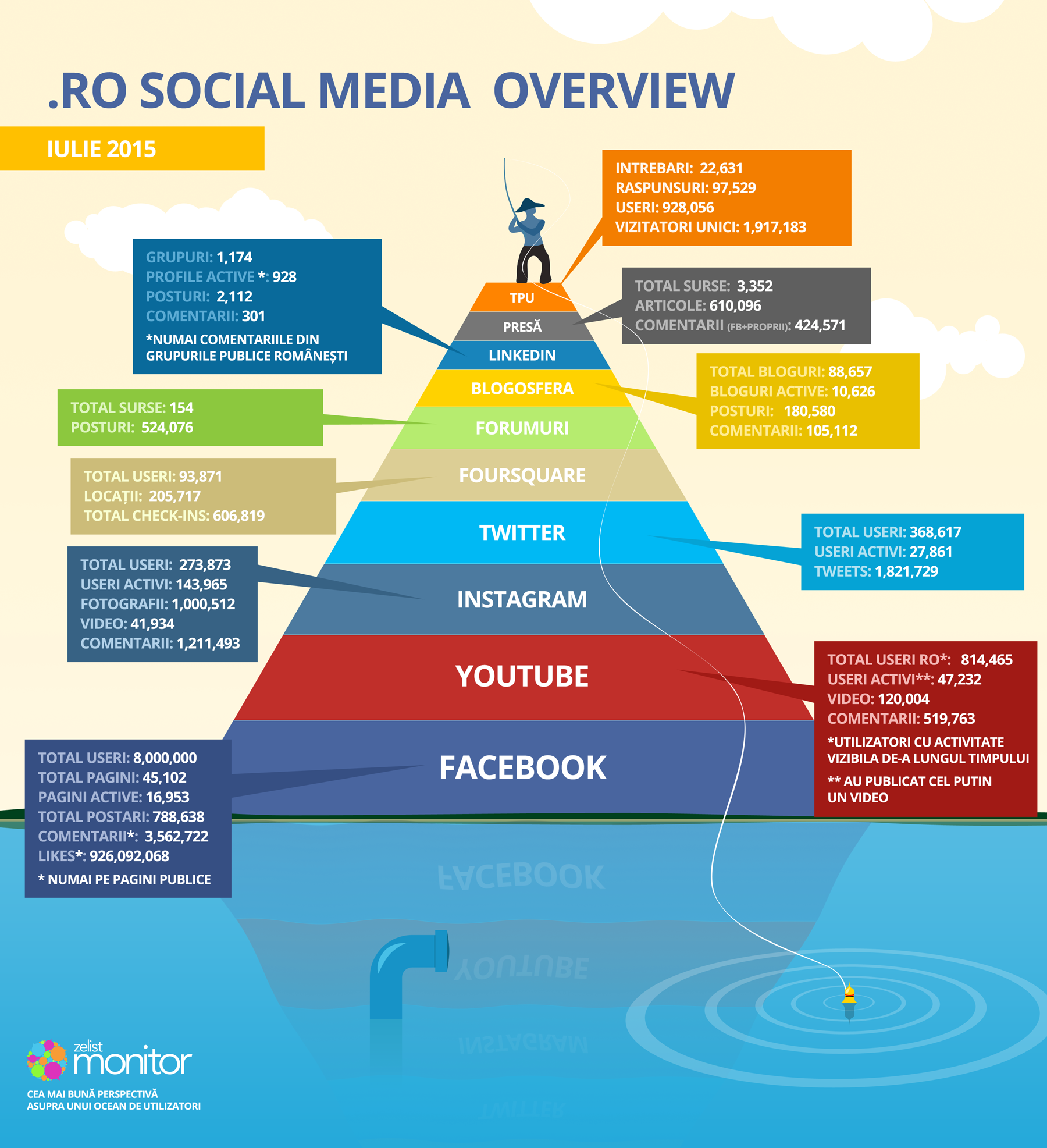 an overview of social media The importance of social media's role in modern marketing efforts can no longer be ignored it's an integral component in almost all successful marketing strategies.