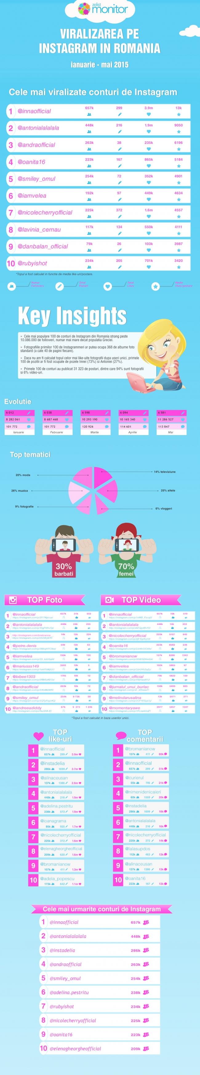 Infografic_Instagram