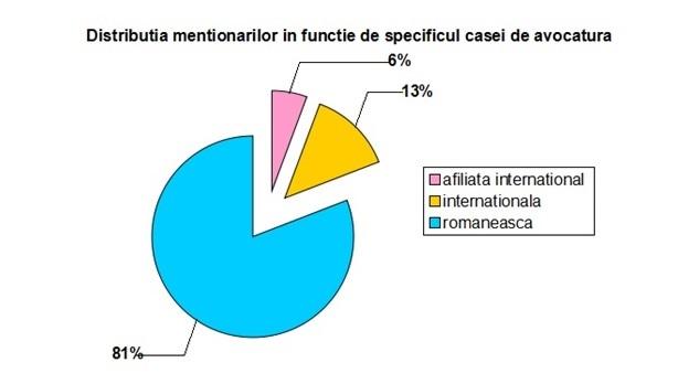 distrib.mentionari_fct_specificul_casei_avocatura