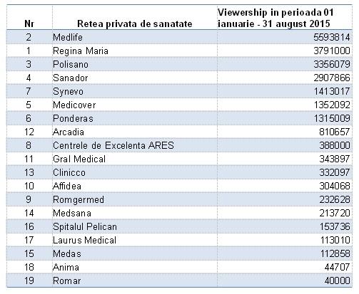 retele_sanatate_viewership2
