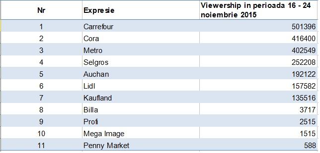 tabel_sipermarket_viewershp