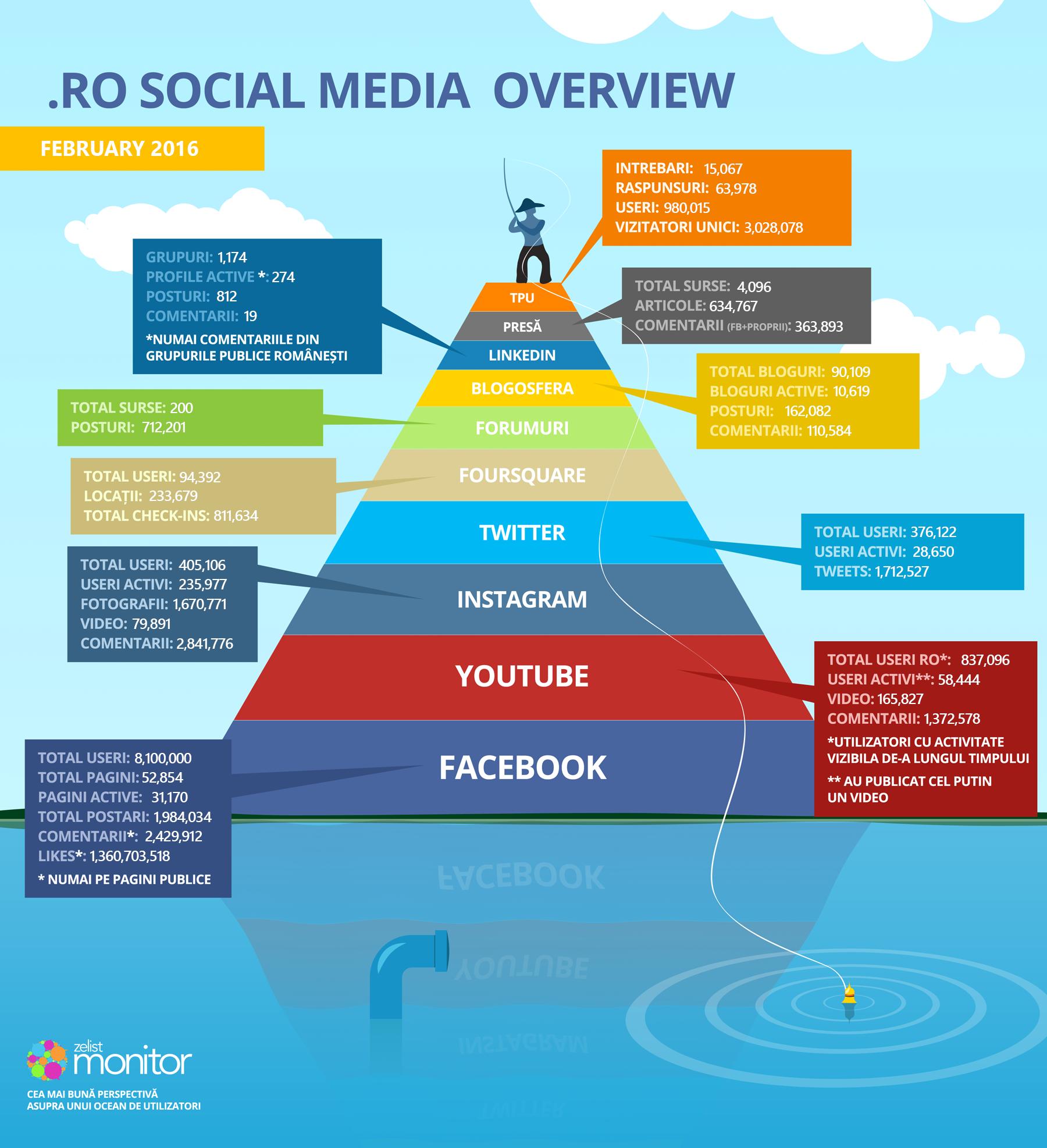 5 - infographic_piramida_february_2016 (1)