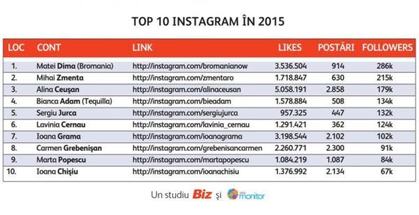 Top-10-Instagram-2015-798x409