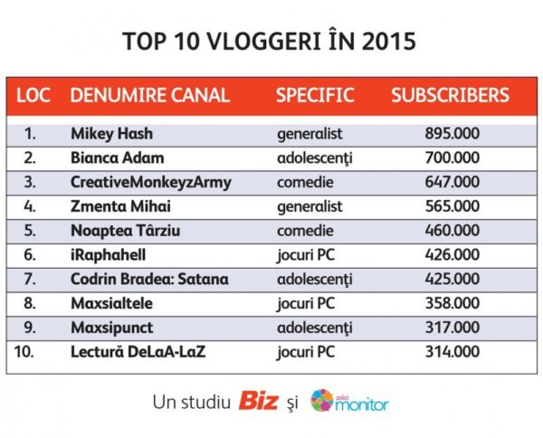 Top-10-Vloggeri-2015-798x644