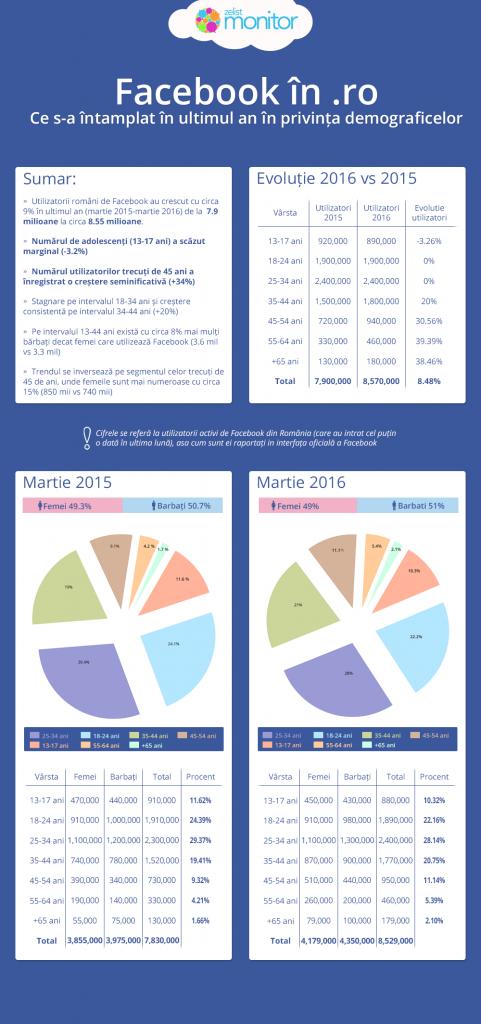 infografic_conturi_facebook_2016