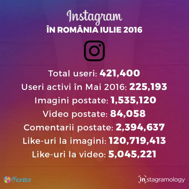 instagram-statistici-IULIE-2016-